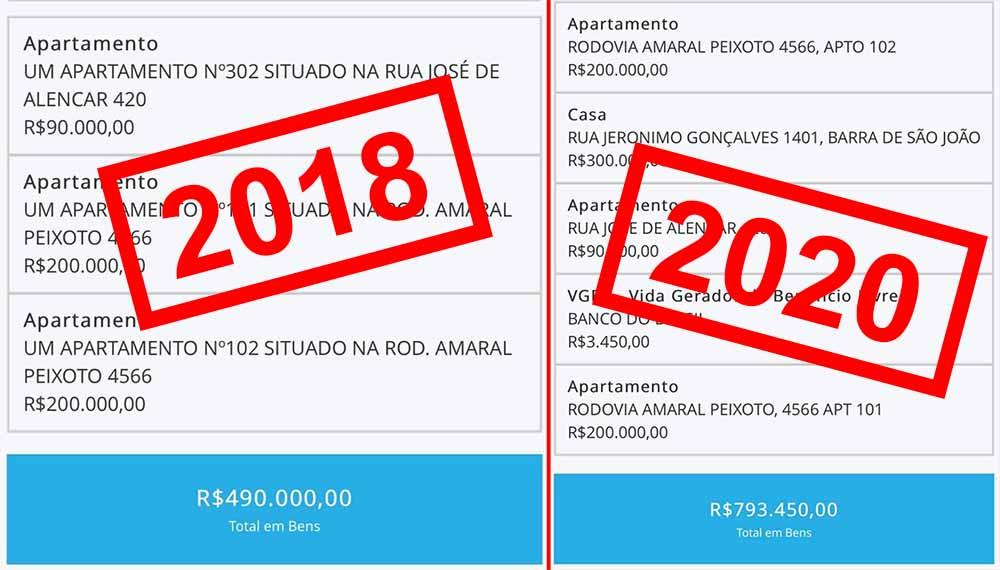 Patrimônio do prefeito de Rio das Ostras quase dobrou em dois anos
