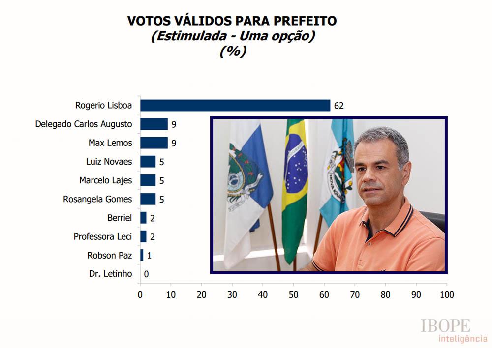 Ibope mostra Rogério Lisboa com 62% das intenções de votos em Nova Iguaçu e segundo colocado com apenas 9% em votos válidos