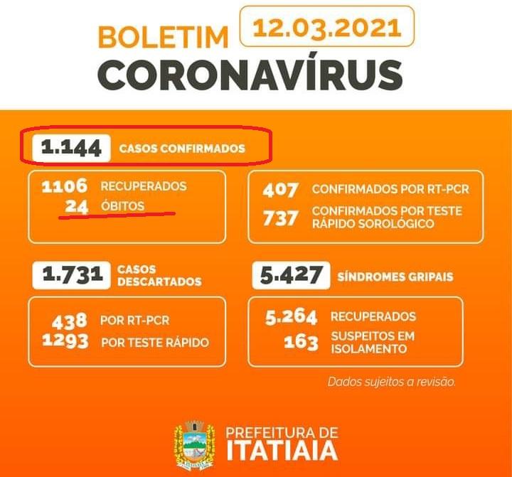 Suposta articulação para lockdown em Itatiaia está sendo vista como manobra para adiar eleição suplementar ou, no mínimo, esfriar a disputa