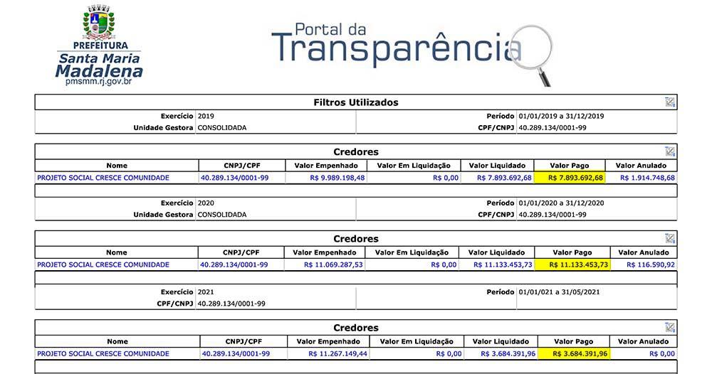 Santa Maria Madalena: OS já recebeu R$ 22,7 milhões, mas Prefeitura não revela o efetivo contratado nem a planilha de custos das unidades de saúde geridas pela contratada