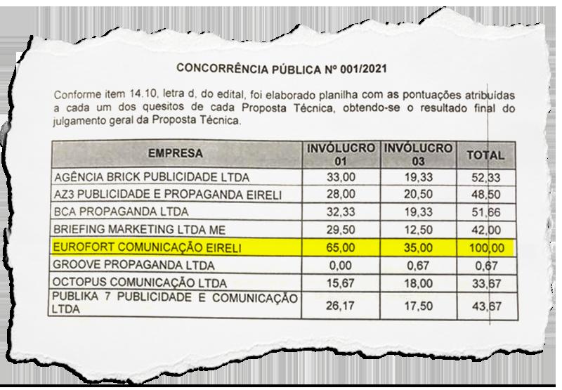 Licitação para publicidade realizada pela Prefeitura de Macaé deverá ir parar na Justiça: contrato disputado tem valor global de R$ 6 milhões