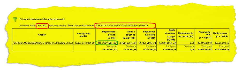 No radar das autoridades, empresa de medicamentos já recebeu mais de R$ 10 milhões da Prefeitura de Magé este ano